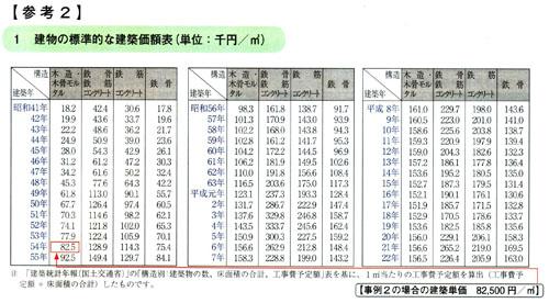 建物の標準的な建築価額表(単位:千円/平米)