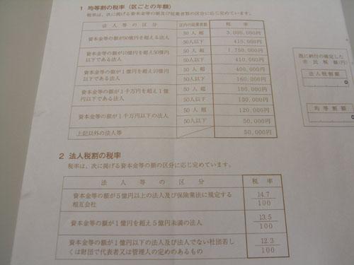 法人市民税の均等割の税率と法人税割の税率(千葉市)